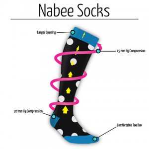 Nabee Socks graduated compression therapy diagram