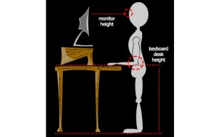 keyboard and monitor height diagram for standing desk posture